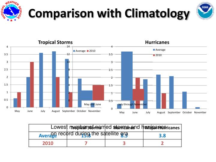 Comparison with Climatology