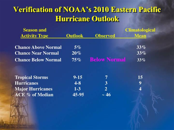 Verification of NOAA's 2010 Eastern Pacific Hurricane Outlook