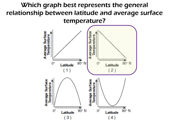 Which graph best represents the general relationship between latitude and average surface temperatur...