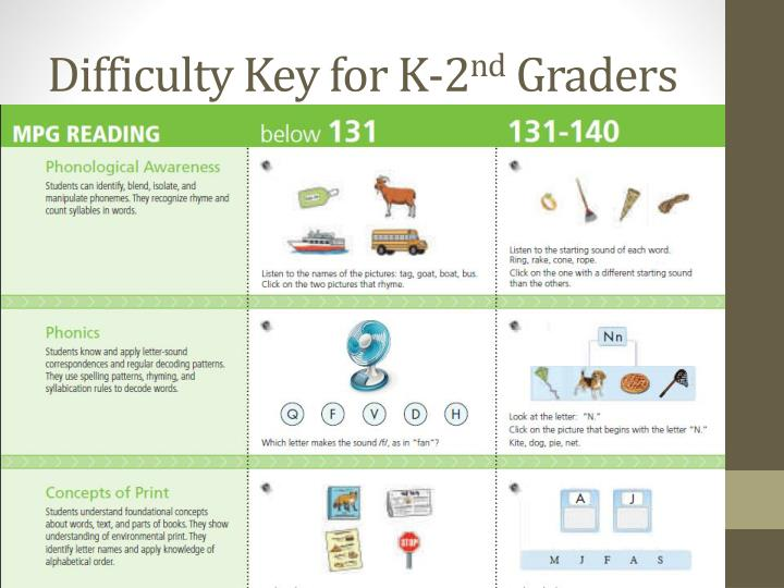 Difficulty Key for K-2