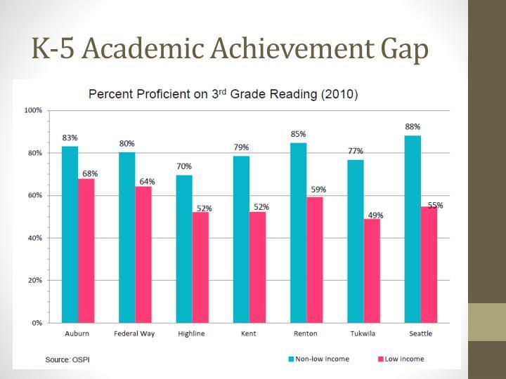 K 5 academic achievement gap