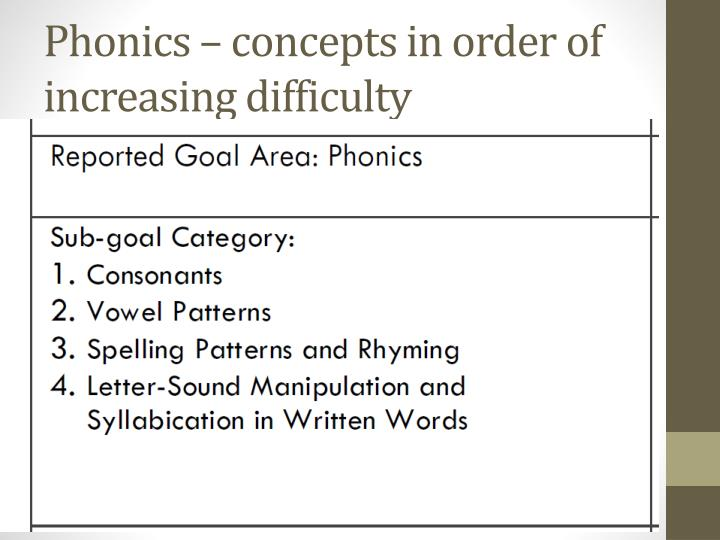 Phonics – concepts in order of increasing difficulty