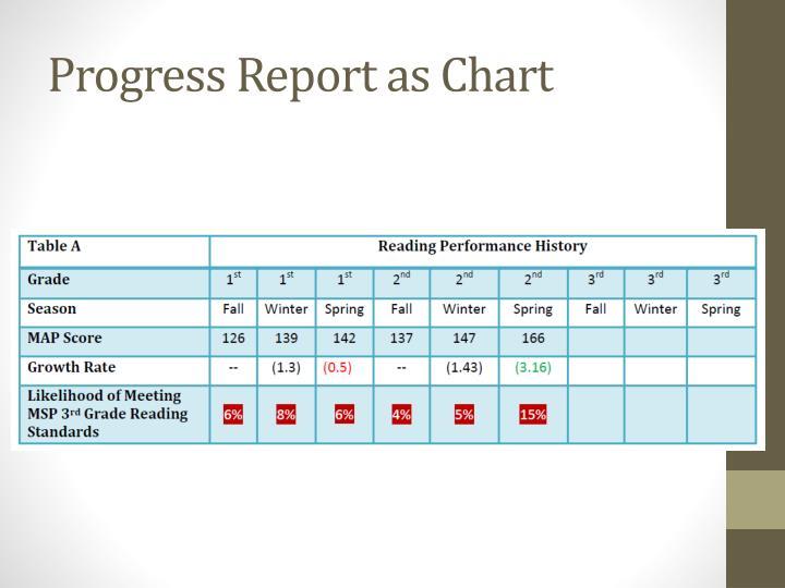 Progress Report as Chart