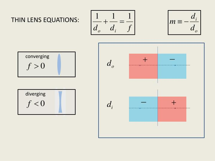 THIN LENS EQUATIONS: