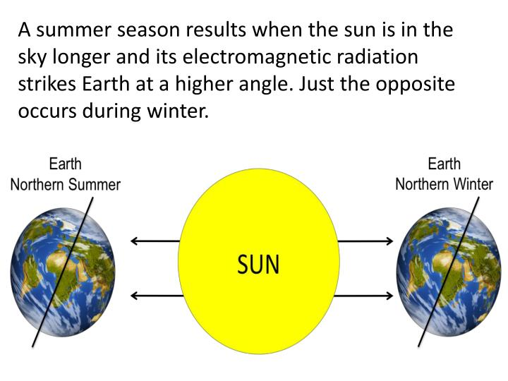 A summer season results when the sun is in the sky longer and its electromagnetic radiation strikes Earth at a higher angle. Just the opposite occurs during winter.