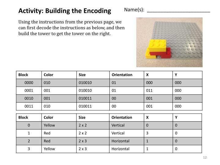 Activity: Building the Encoding