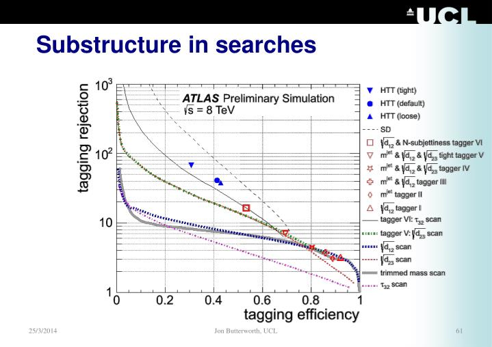 Substructure in searches