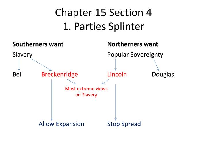 chapter 15 section 4 1 parties splinter n.