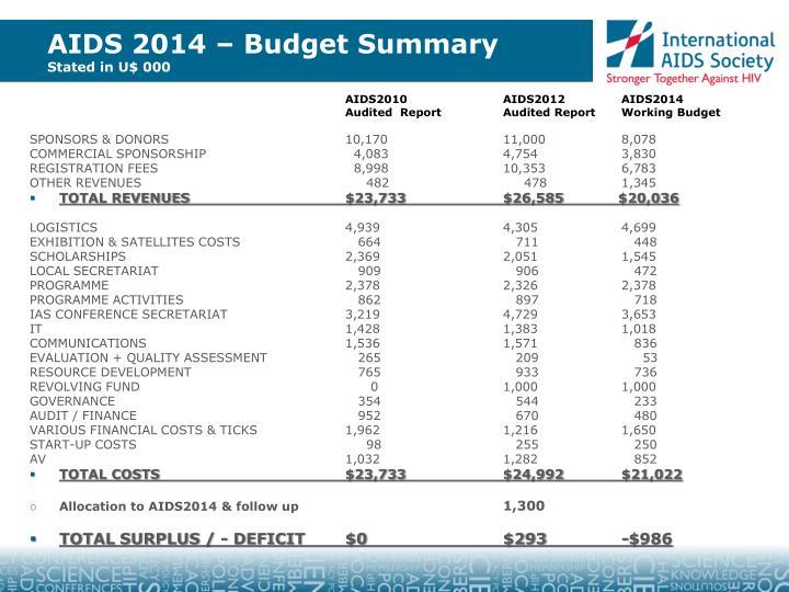 AIDS 2014 – Budget Summary