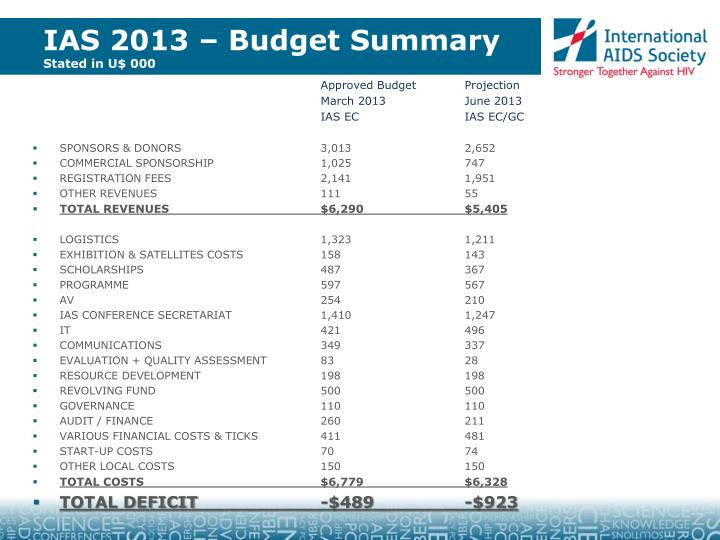 IAS 2013 – Budget Summary