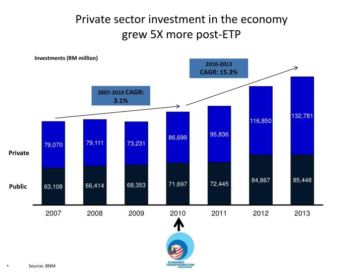 private sector investment in the economy grew 5x more post etp n.