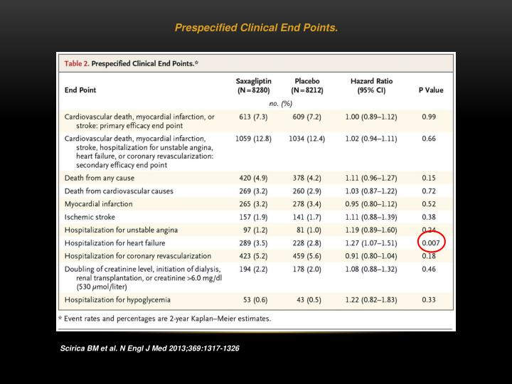 Prespecified Clinical End Points.