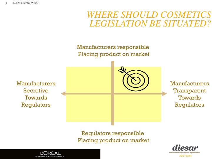 Where should Cosmetics Legislation be Situated?