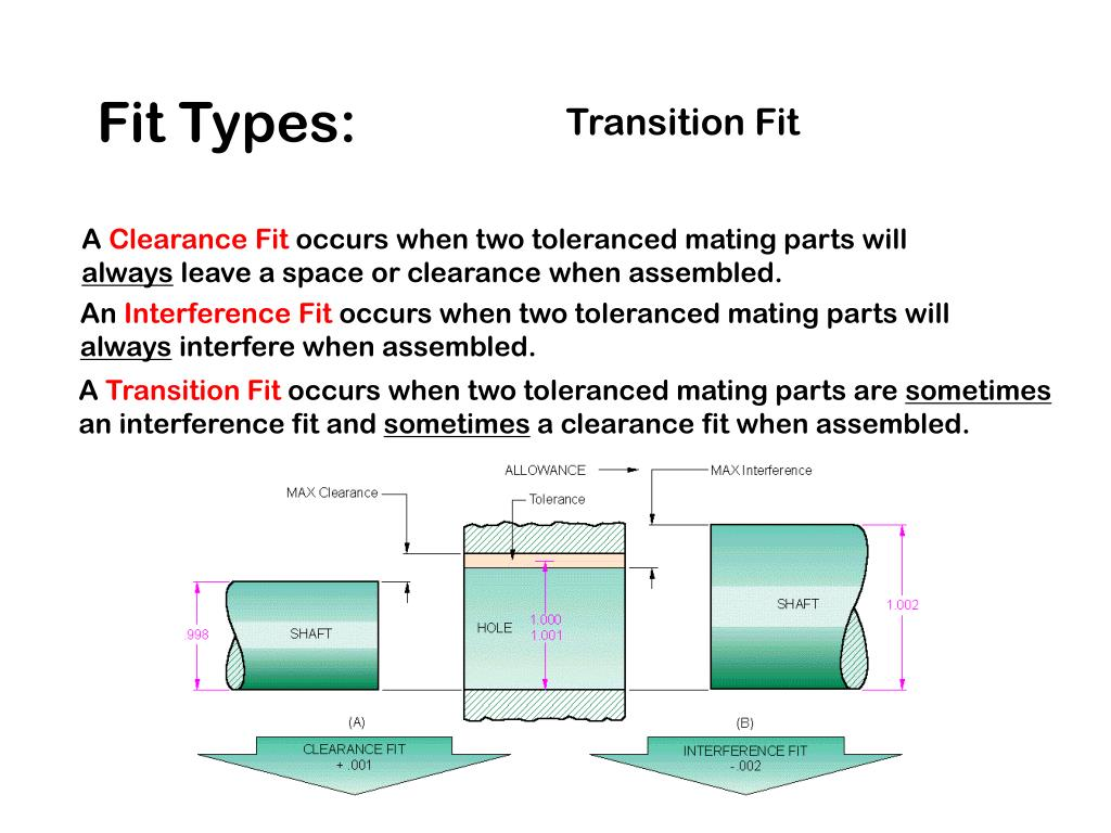 PPT - Fits and Tolerances PowerPoint Presentation - ID:2640481