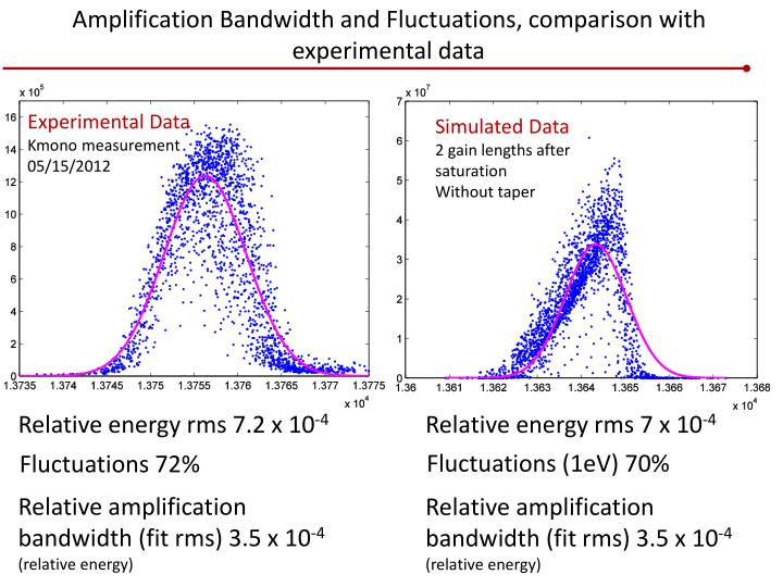 Amplification Bandwidth and Fluctuations, comparison with experimental data