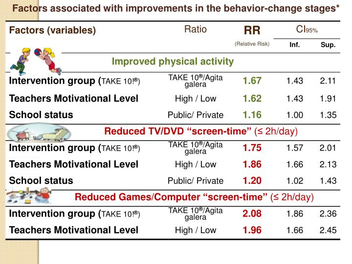 Factors associated with improvements in the behavior-change stages*