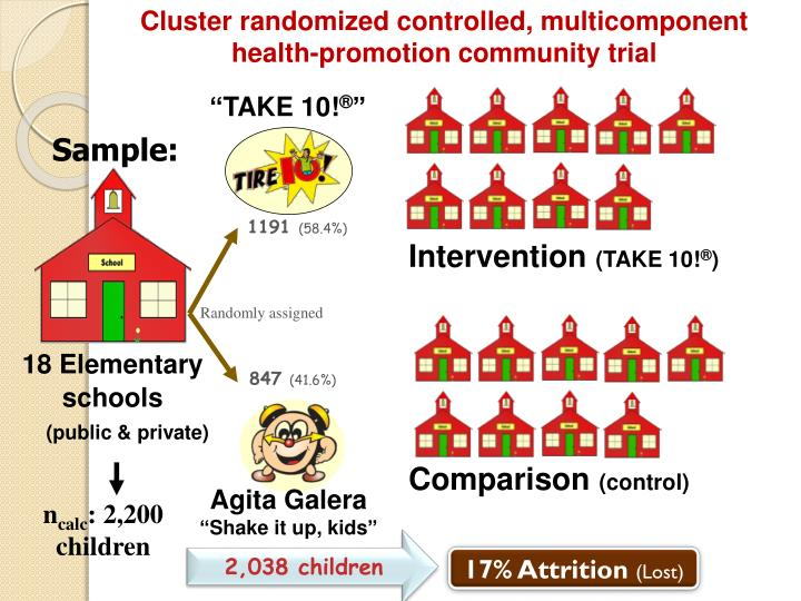 Cluster randomized controlled,