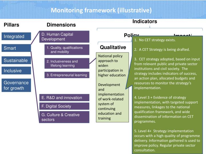 Monitoring framework (illustrative)