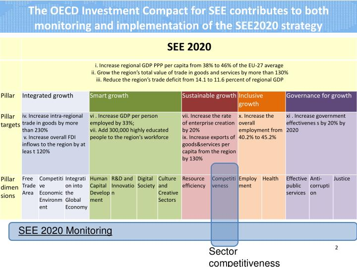The OECD Investment Compact for SEE contributes to both monitoring and implementation of the SEE2020 strategy