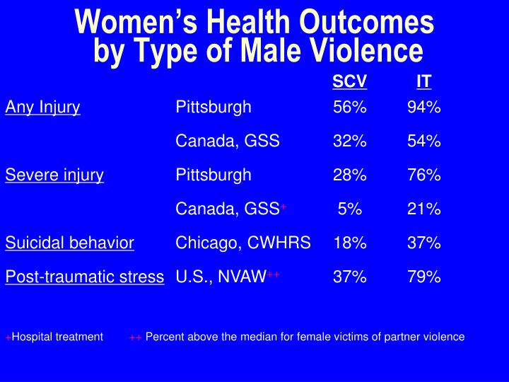 Women's Health Outcomes