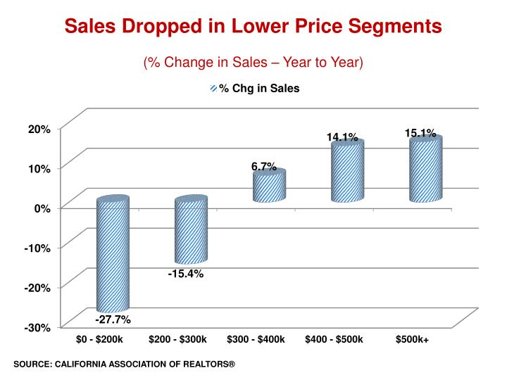 sales dropped in lower price segments n.