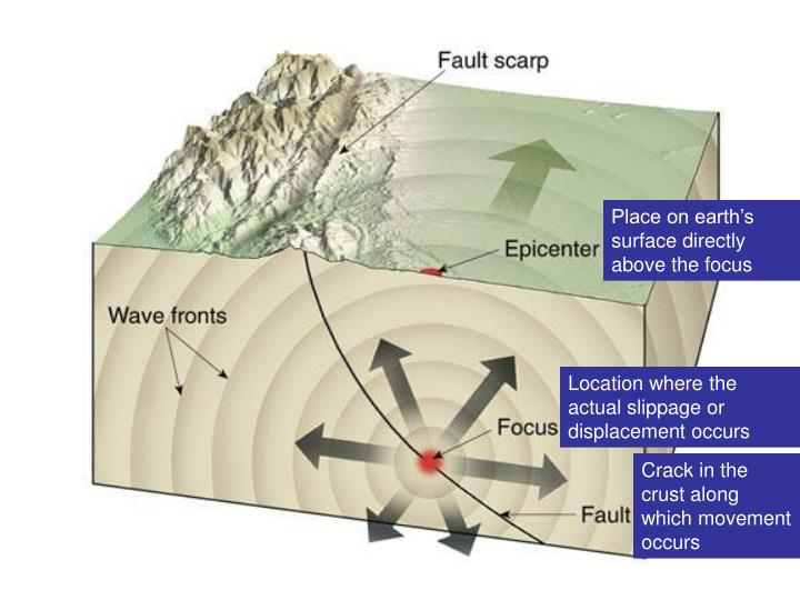 Place on earth's surface directly above the focus