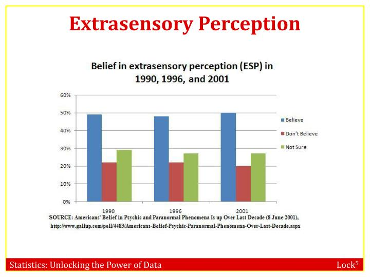 Extrasensory perception1