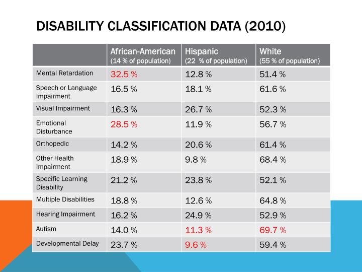Disability classification data (2010)