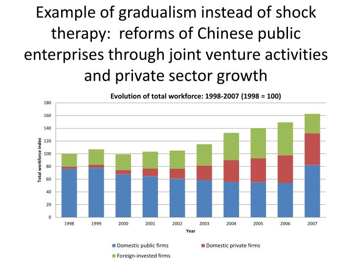 Example of gradualism instead of shock therapy:  reforms of Chinese public enterprises through joint venture activities and private sector growth