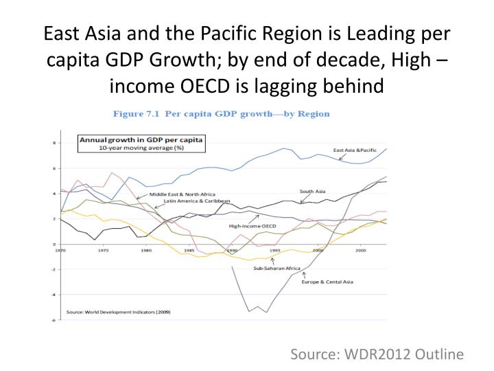 East Asia and the Pacific Region is Leading per capita GDP Growth; by end of decade, High –income OECD is lagging behind
