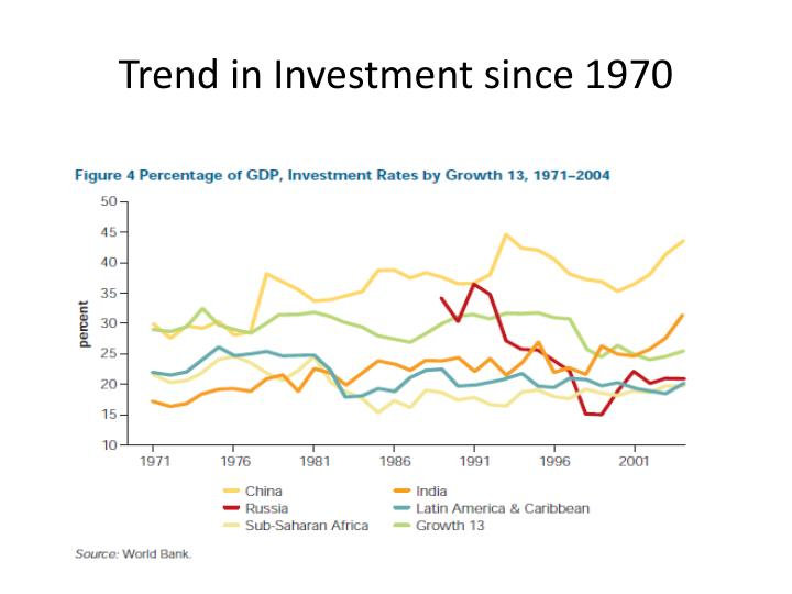 Trend in Investment since 1970