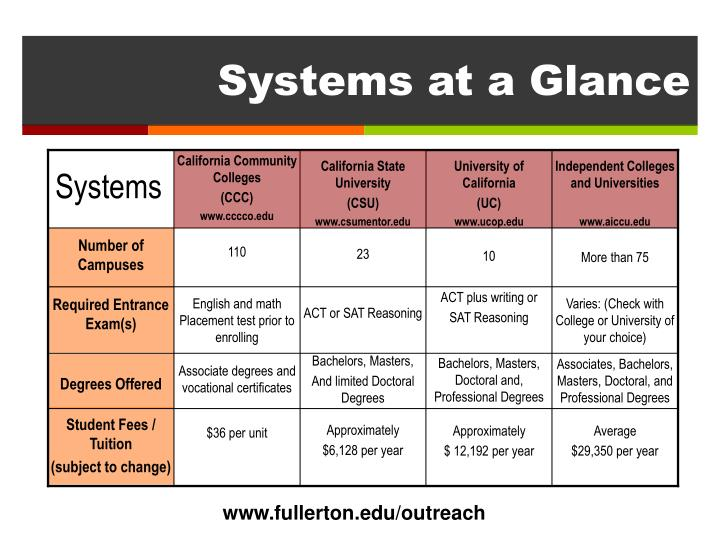 Systems at a glance