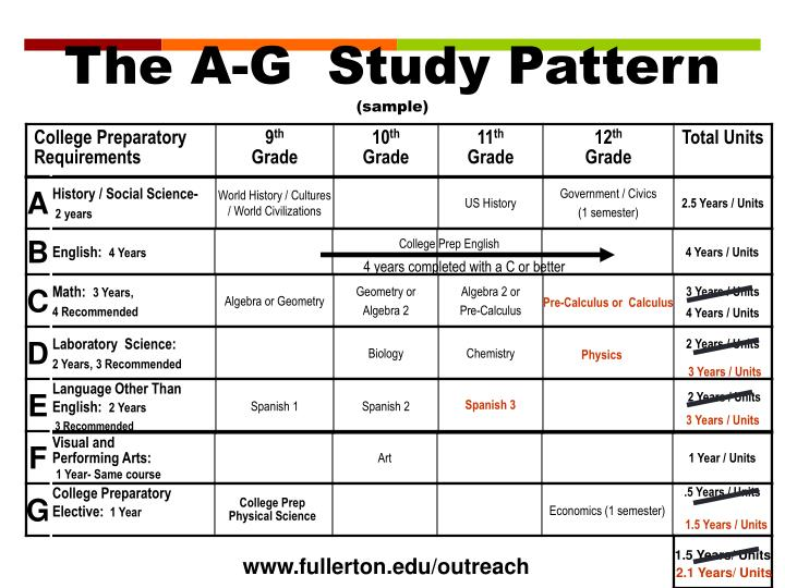 The A-G  Study Pattern