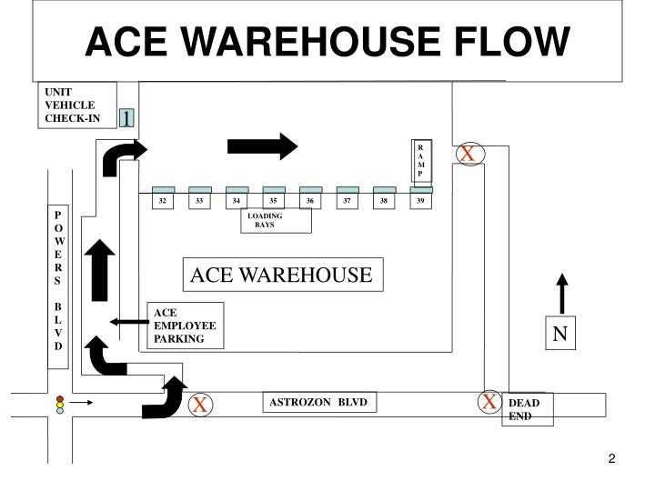ACE WAREHOUSE FLOW