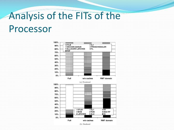 Analysis of the FITs of the Processor