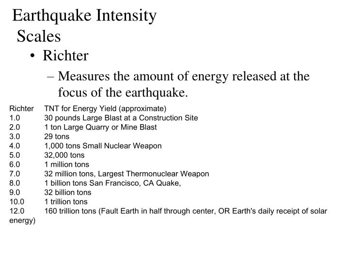 Earthquake Intensity