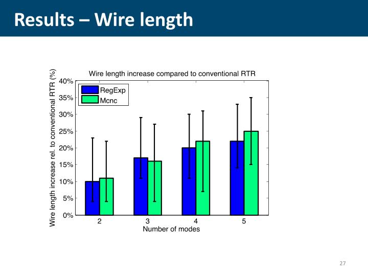 Results – Wire length