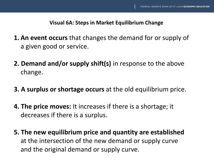 Visual 6A: Steps in Market Equilibrium Change