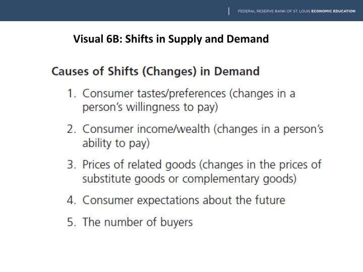 Visual 6B: Shifts in Supply and Demand