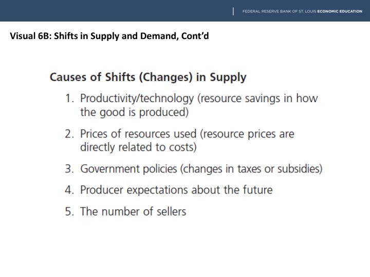 Visual 6B: Shifts in Supply and