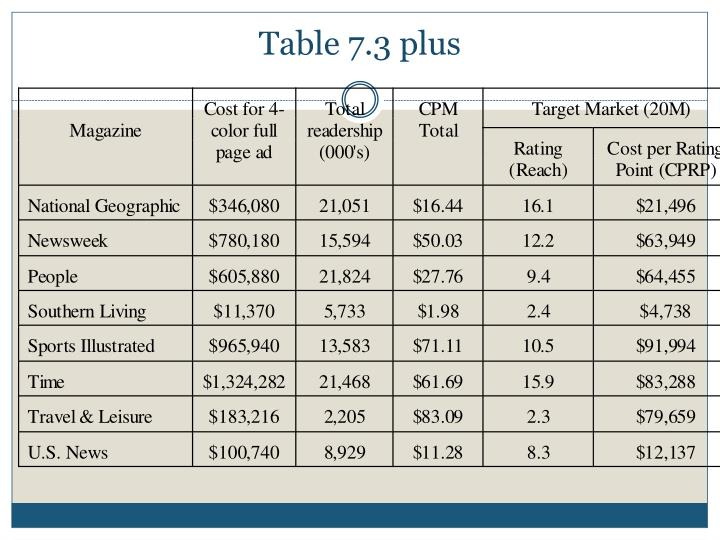 Table 7.3 plus