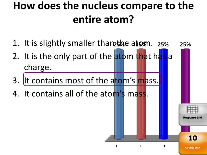 How does the nucleus compare to the entire atom?