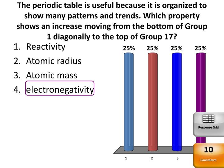 The periodic table is useful because it is organized to show many patterns and trends. Which property shows an increase moving from the bottom of Group 1 diagonally to the top of Group 17?