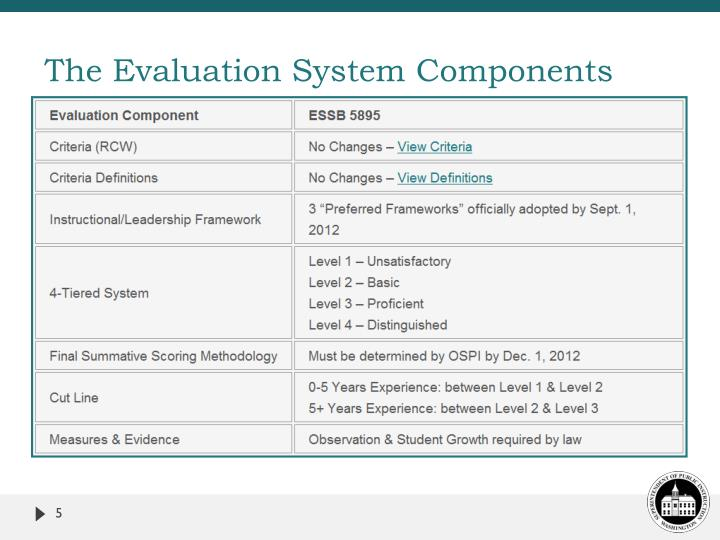 The Evaluation System Components