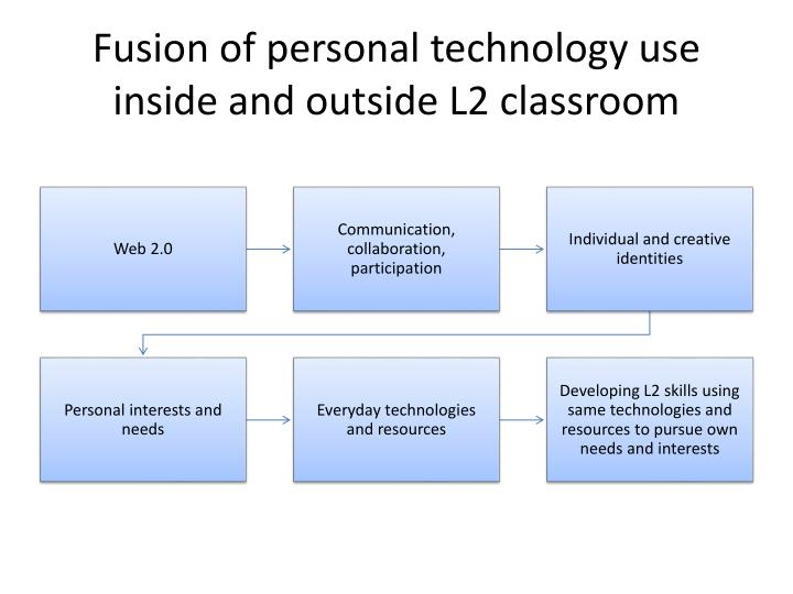 Fusion of personal technology use