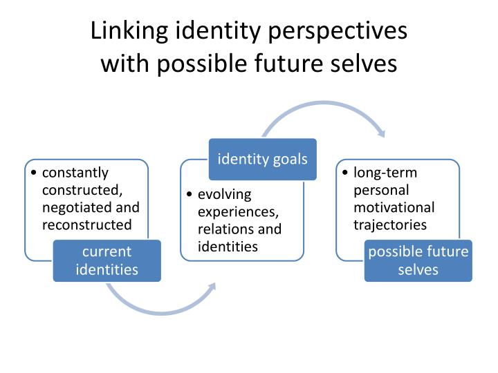 Linking identity perspectives