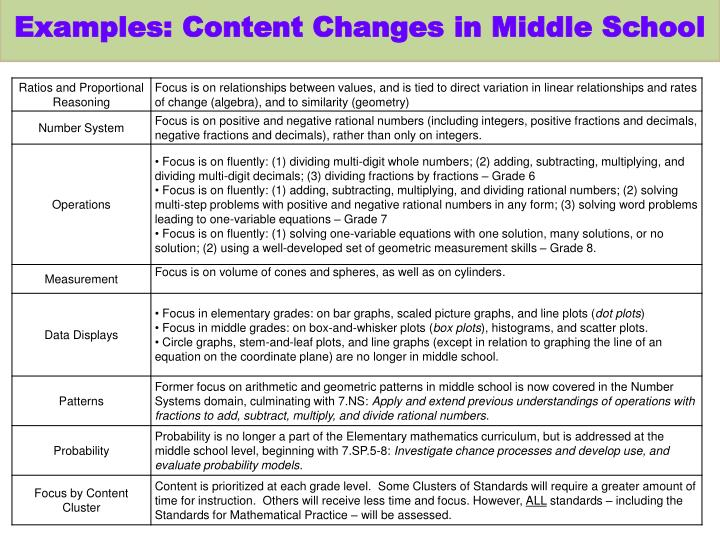 Examples: Content Changes in Middle School