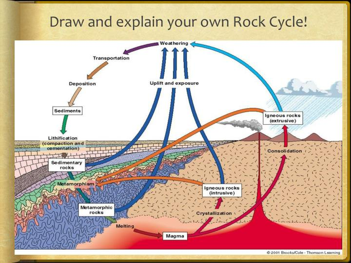 Draw and explain your own Rock Cycle!