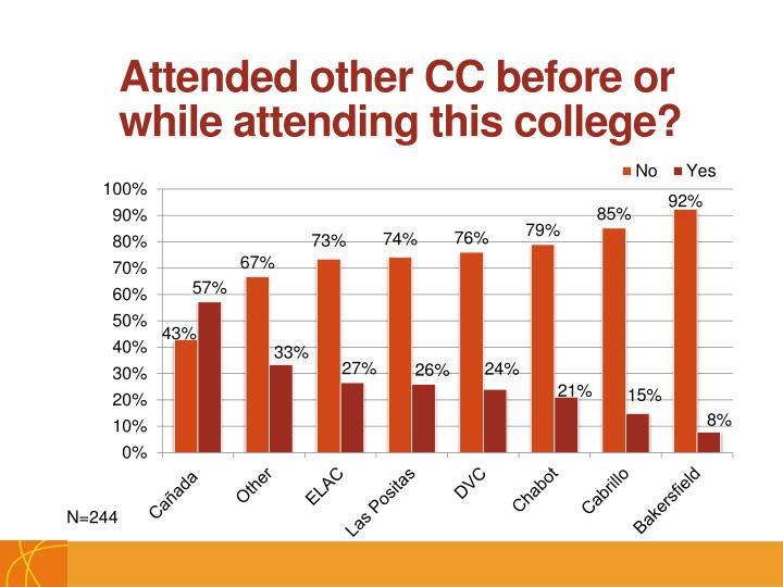 Attended other CC before or while attending this college?