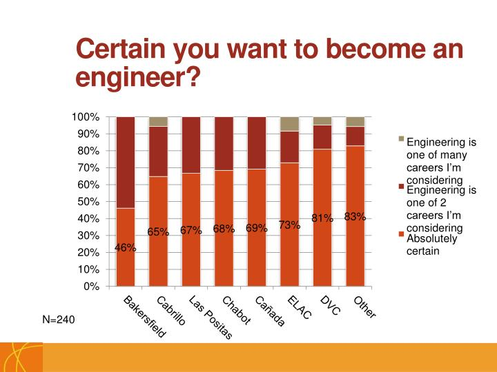 Certain you want to become an engineer?
